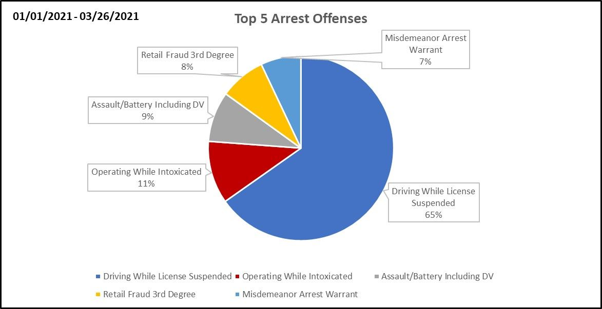 Top 5 Arrest Offenses - Quarter 1 - 2021